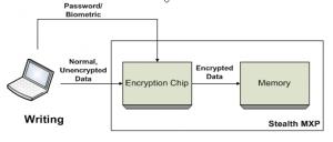 Bảo mật thông tin data thông qua thiết bị lưu trữ
