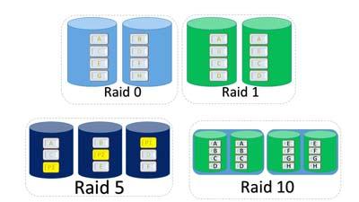RAID là gì? chức năng của các loại RAID